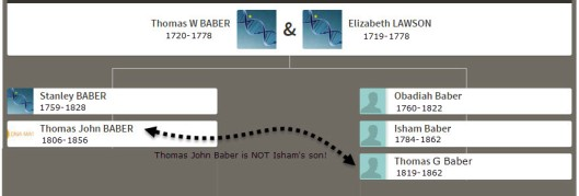 Thomas John Baber Ancestry Match blog minimal with dates