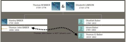 Thomas John Baber Ancestry Match blog minimal with dates